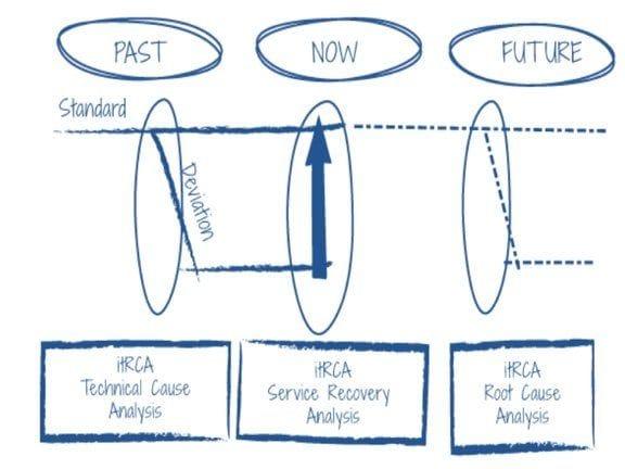 it Root Cause Analysis Training