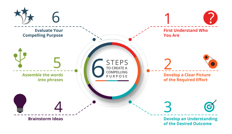 Illustration of the six-step process for creating a compelling purpose statement.