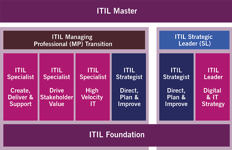 ITIL 4 Qualifications
