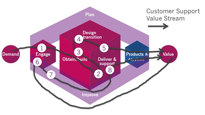 Service Value Stream
