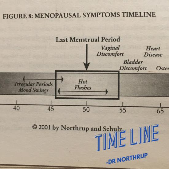 Menopausal time line