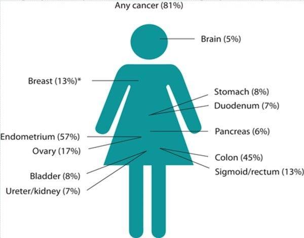 Cancer risk