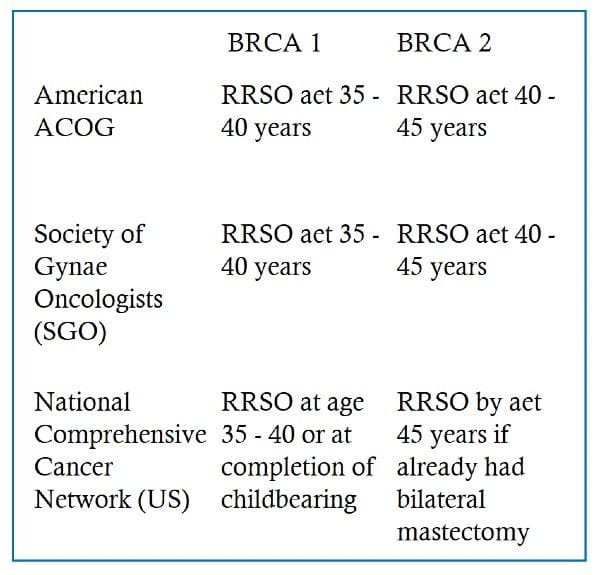 Current recommendations for removal of tubes and ovaries (RRSO) with BRCA mutations