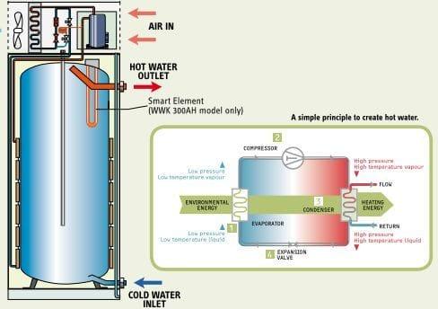 solar heat pumps newcastle