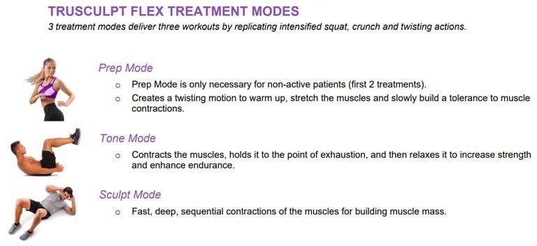 truSculpt flex treatment modes