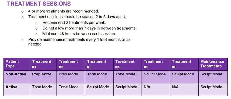 truScultp flex treatment sessions