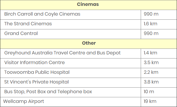 Banksia Cottage Distances to Cinemas and Other Attractions