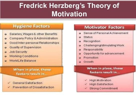 Herzberg's 2-factor theory of motivation at work