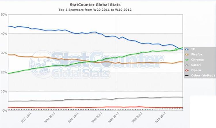 Google Chrome hits Internet Explorer out of the park