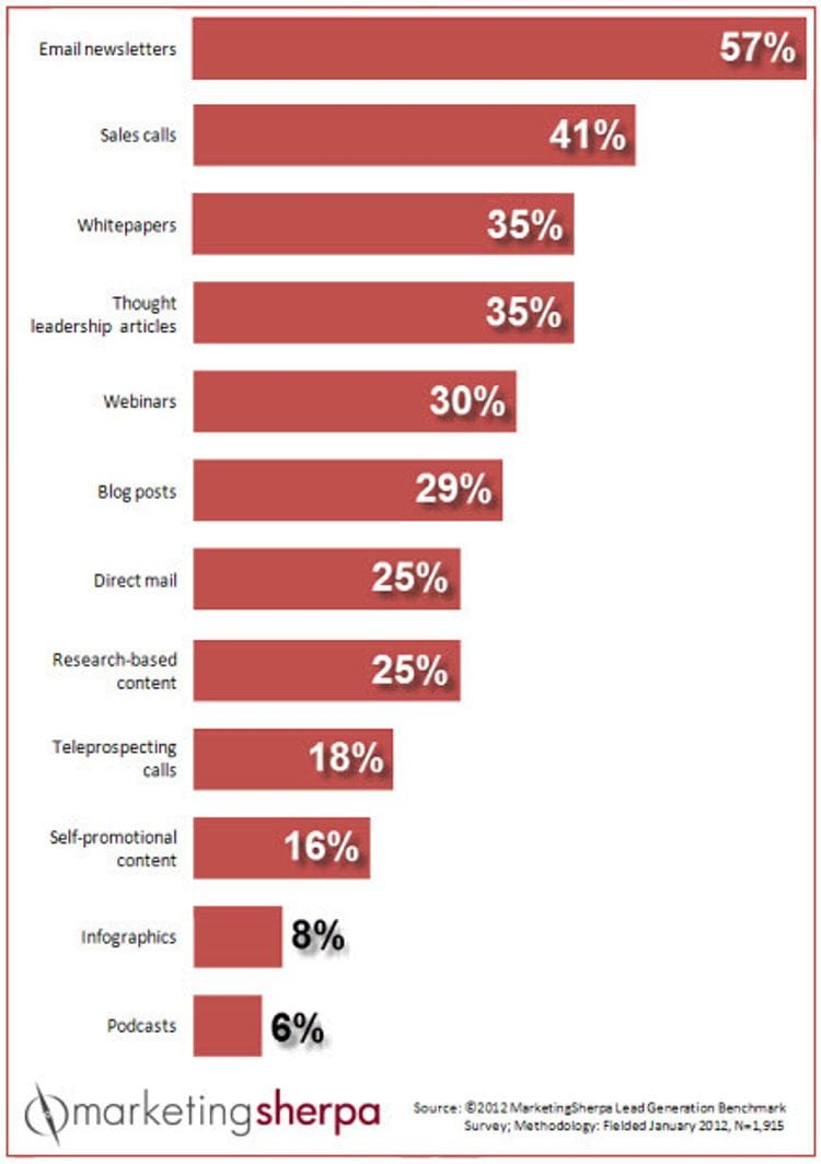 The top 10 most popular online marketing charts of 2013