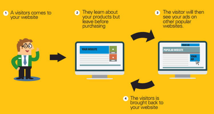 Remarketing: The latest and greatest in marketing
