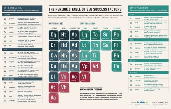 SEO Table of success factors