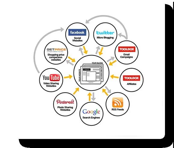 Article Posting Software | Website Builder | Website Design | Website Developer | Website Platform