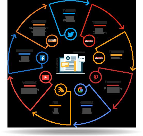 Website Content Writing | Content Writing | Copywriter | Website Builder | Website Design