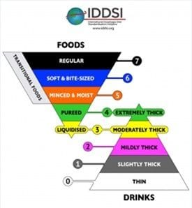 New Standards for Texture Modified Foods and Fluids
