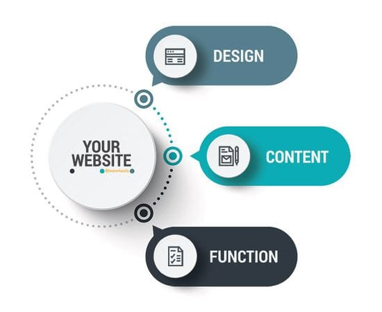 The 3 Cardinal Rules to a Successful Website