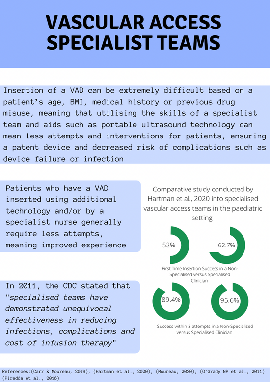 Vascular Access Specialist Teams