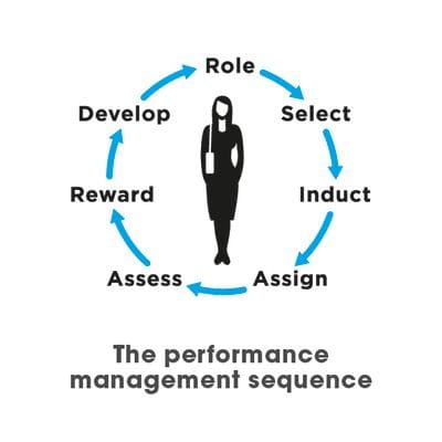 Performance management sequence of work of role, select, induct, assign, assess, reward and develop
