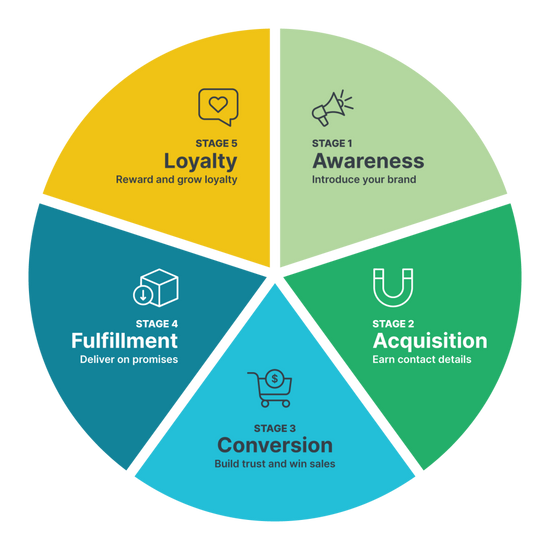 Customer Lifecycle of an Ecommerce Business