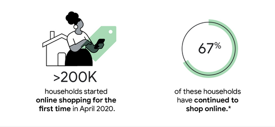 On average, 76% of Aussies use the internet as their primary way to shop