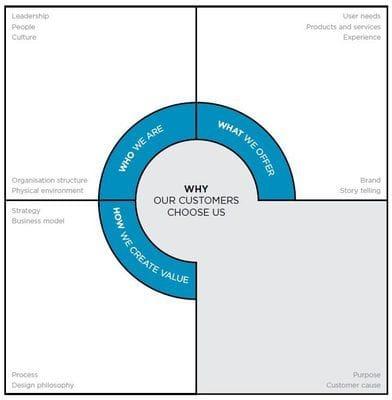 Design Integration Framework