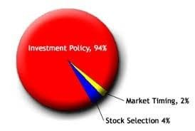 Timing your investment decisions