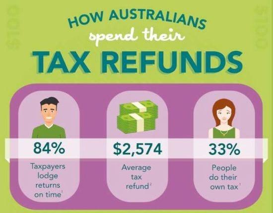 How Australians spend their tax refund