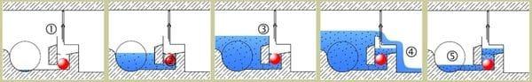 WATSOL Sewer Overflow Technology