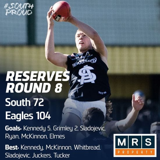 Reserves Match Report: Eagles fly away with the points