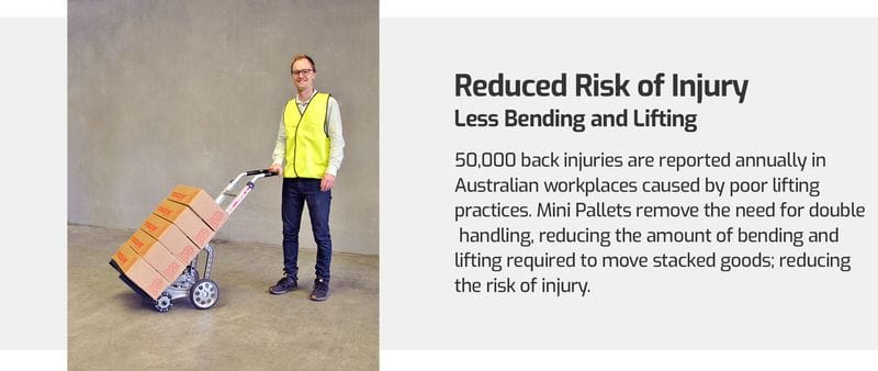 Reduced Risk of Injury. Less Bending and Lifting. 50,000 back injuries are reported annually in Australian workplaces caused by poor lifting practices. Mini Pallets remove the need for double handling, reducing the amount of bending and lifting required to move stacked goods; reducing the risk of injury.