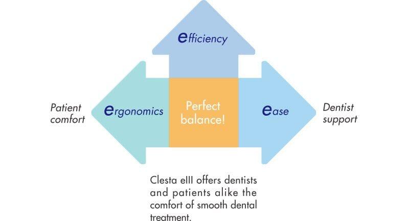 Med and Dent Belmont Clesta eIII Chair ergonomics