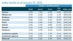 Australian Housing Values Reach Record High