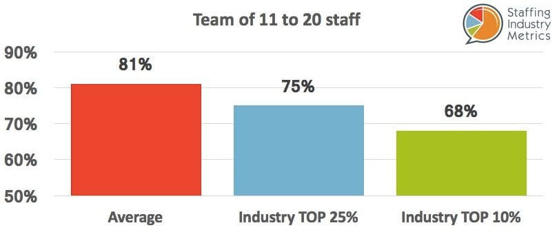SIM Gross Profit Recruitment Agencies Team 11-20