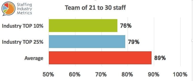 SIM Gross Profit Recruitment Agencies Team 21-30