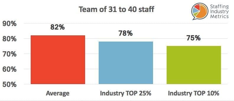 SIM Gross Profit Recruitment Agencies Team 31-40