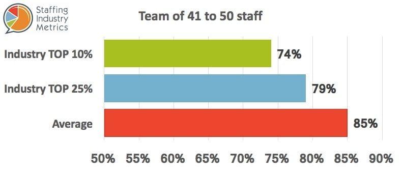 SIM Gross Profit Recruitment Agencies Team 41-50
