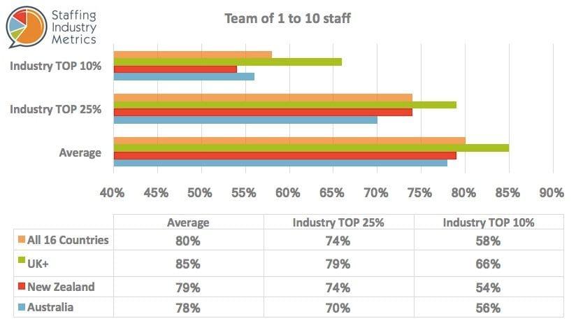 SIM Gross Profit Recruitment Agencies Team 1-10