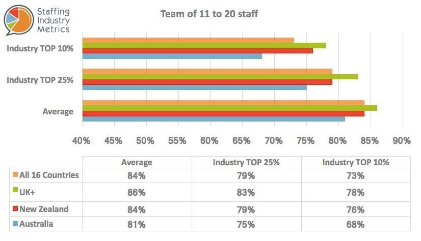 SIM Gross Profit Recruitment Agencies Team 11-21