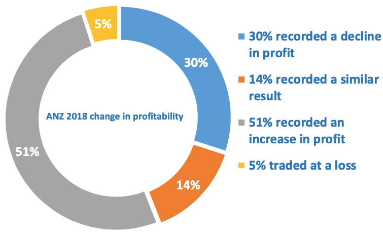 Recruitment agency change in profit