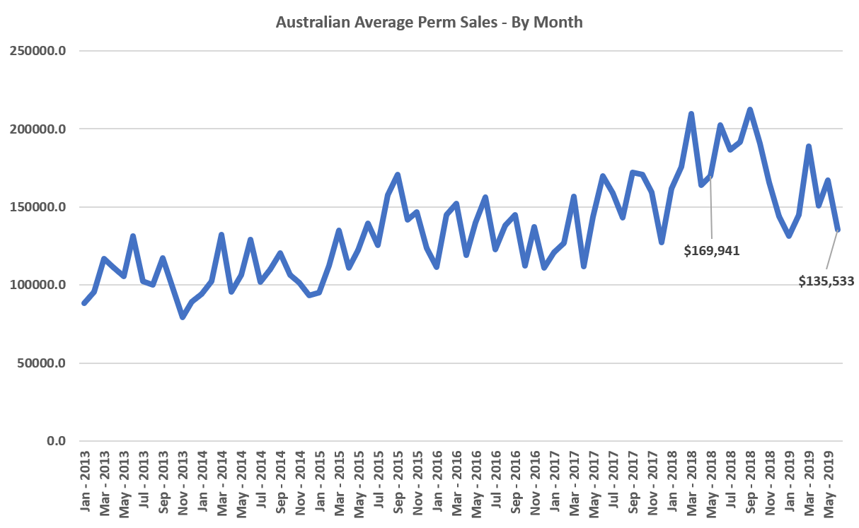 Recruitment Agency Australian Average Perm Sales