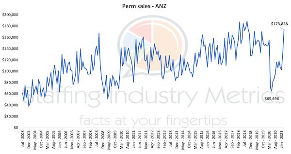 A remarkable comeback in perm sales revenue in ANZ