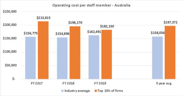 Operating cost per staff member - Recruitment