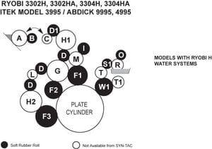 Ryobi 3302H/HA Rollers, Ryobi 3304H/HA Rollers
