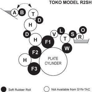 Toko R2SH Rollers