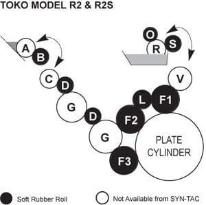 Toko R2 Rollers, Toko R2S Rollers