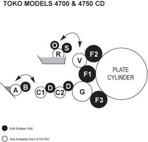 Toko 4700 Rollers, Toko 4750CD Rollers