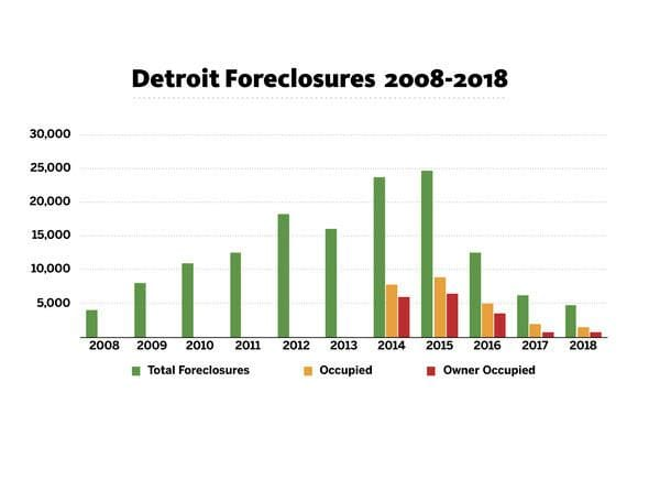 Detroit tax foreclosures fall for third straight year