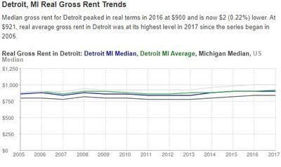 Detroit Michigan Residential Rent and Rental Statistics