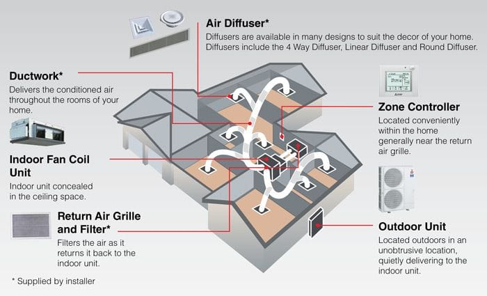 Ducted Air Conditioning Diagram