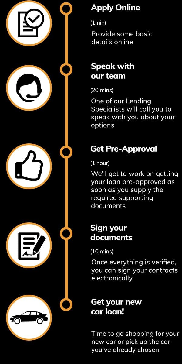 car-loans-quote-steps
